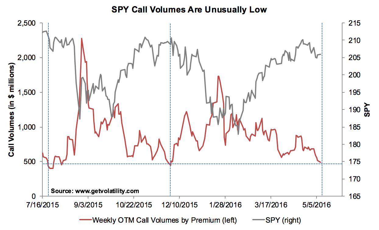 SPY call volumes are unusually low