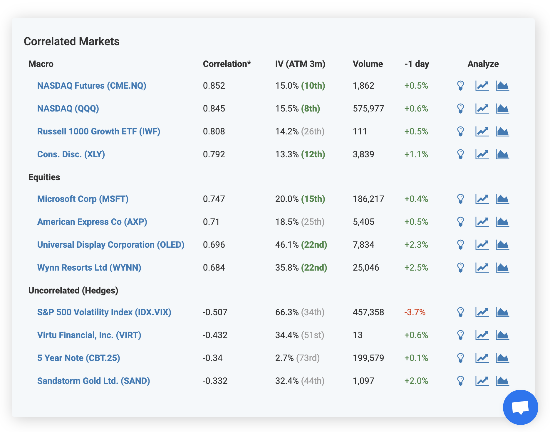 Correlated Markets Screenshot